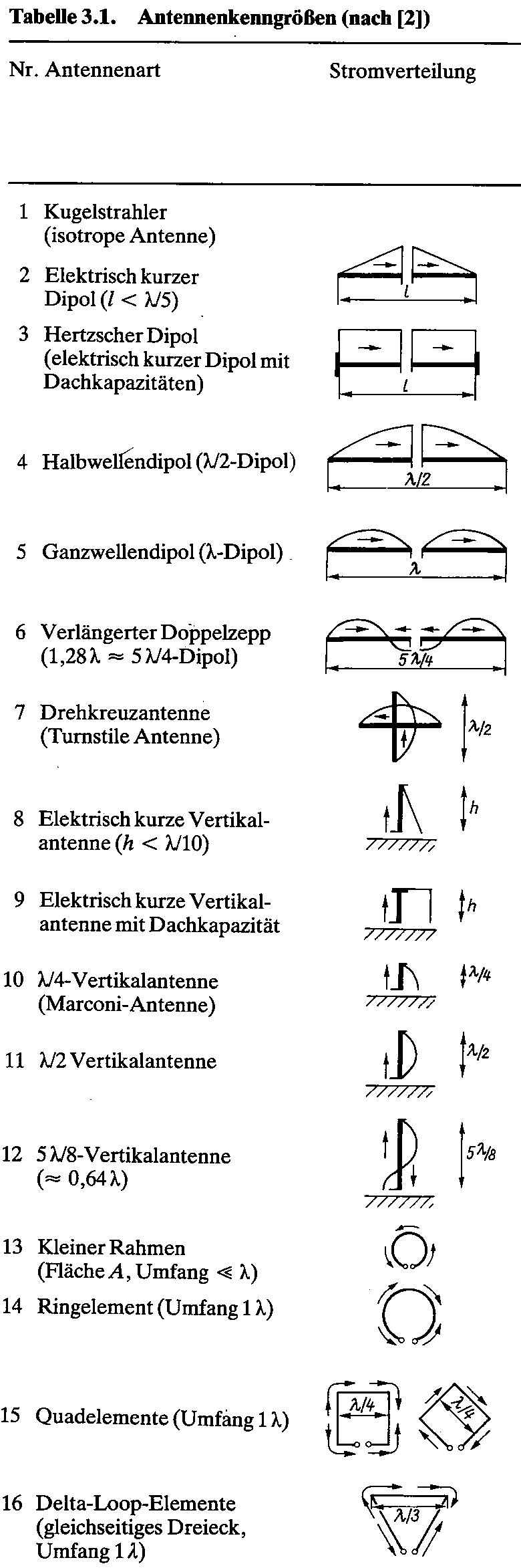 Antenna types, antenna book